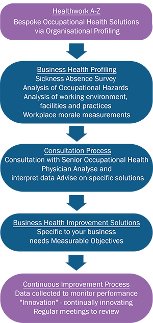 health screening and assessment Mental health assessment and screening are vital early steps in taking charge of one's mental health and wellbeing the best way to return to right is to understand exactly what is wrong this is why doctors diagnose mental illness they collaborate with the client in order to know their mental.